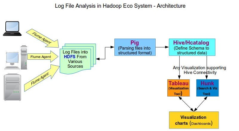 Log Analysis in Hadoop - Hadoop Online Tutorials