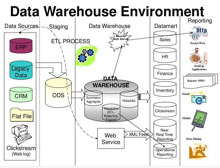 Introduction To Business Intelligence And Data Warehousing