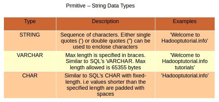 char to string conversion